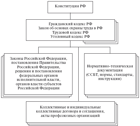 Структура законодательства РФ