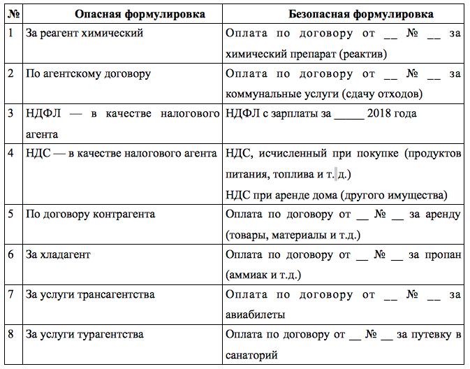назначение платежа возврат беспроцентного займа кредит без справки о доходах новосибирск